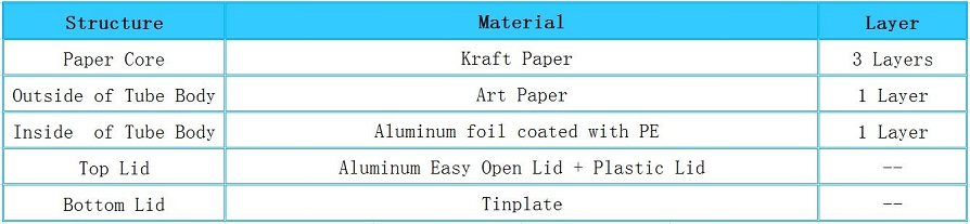 Structure of Macadamia Nuts Packaging Paper Cans